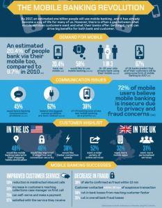 mobile payment prognose
